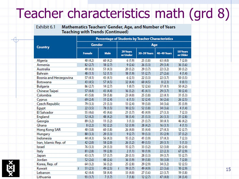 15 Teacher characteristics math (grd 8)