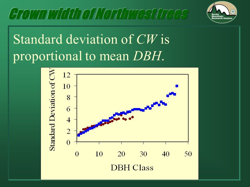 Standard deviation of CW is proportional to mean DBH.