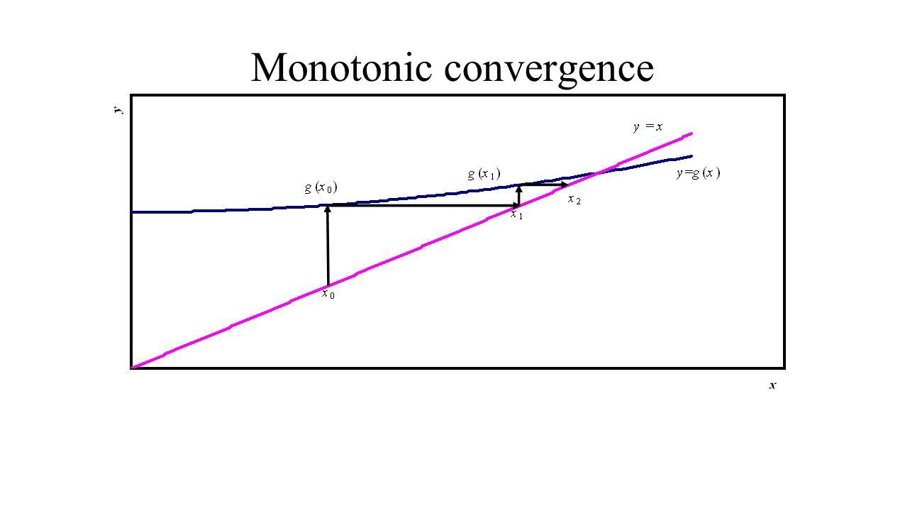 Monotonic convergence