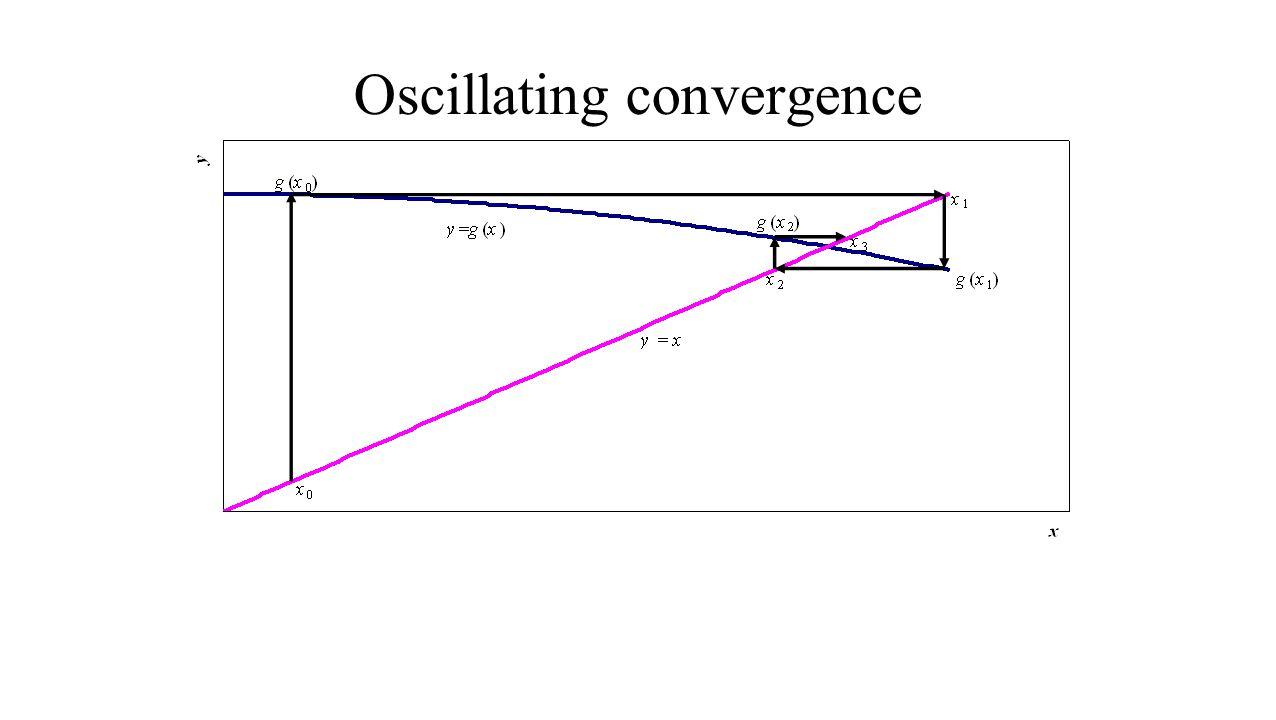 Oscillating convergence