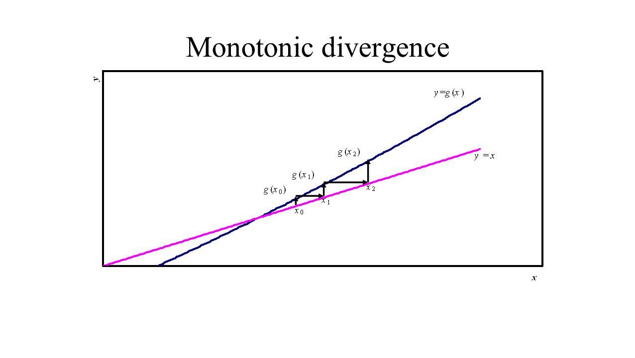 Monotonic divergence