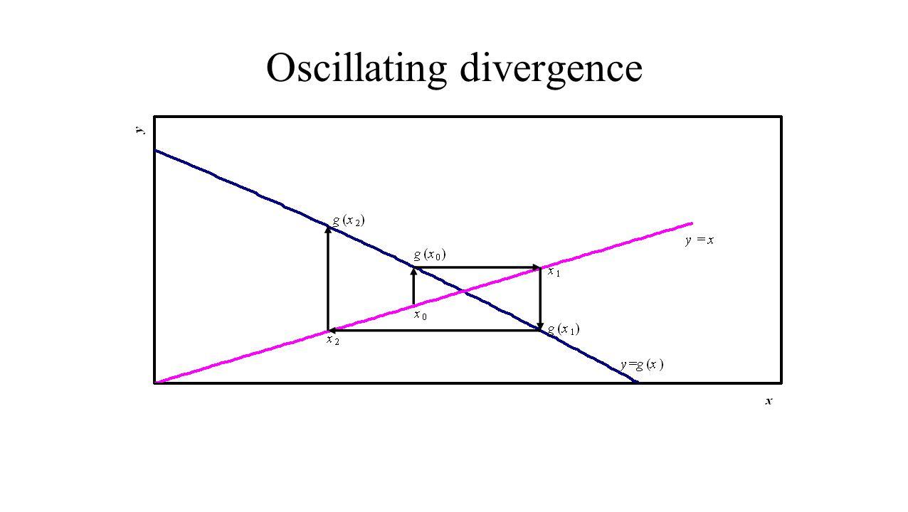 Oscillating divergence
