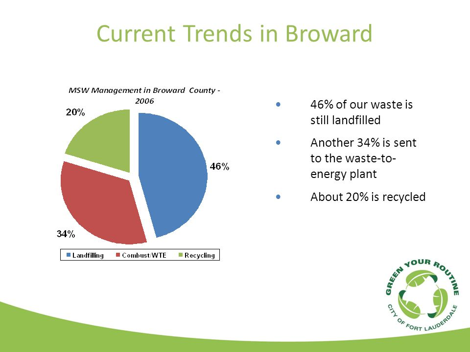 Current Trends in Broward 46% of our waste is still landfilled Another 34% is sent to the waste-to- energy plant About 20% is recycled