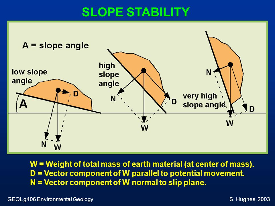 SLOPE STABILITY W = Weight of total mass of earth material (at center of mass). D = Vector component of W parallel to potential movement. N = Vector c