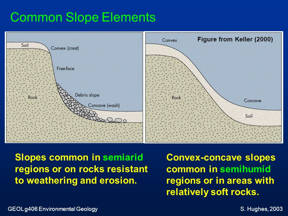 Common Slope Elements Slopes common in semiarid regions or on rocks resistant to weathering and erosion. Convex-concave slopes common in semihumid reg