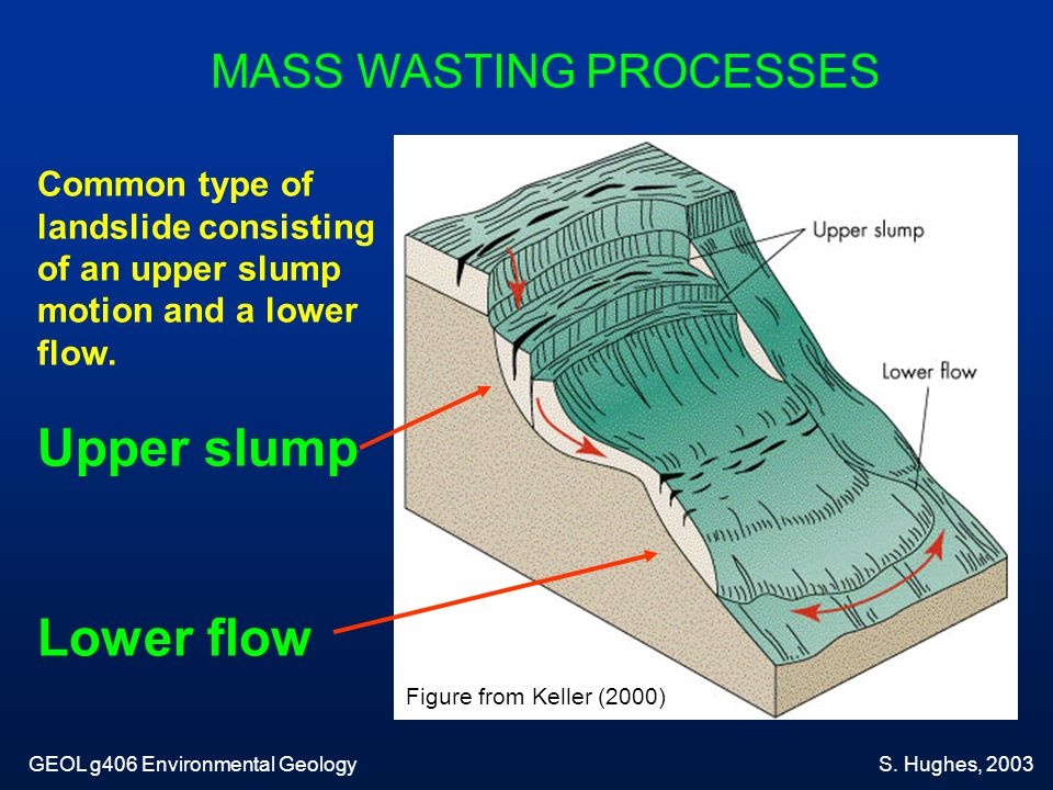 Ground material affects the pattern of slope failure: Type # 2 Material with planes of weakness leads to translational failure.