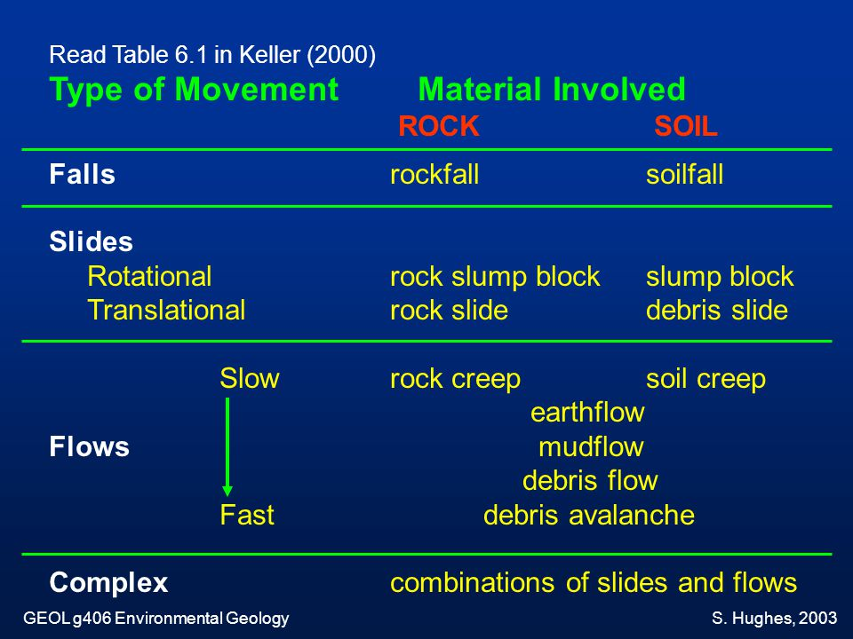 Ground material affects the pattern of slope failure: Type # 3 Rock and colluvium slope leads to soil slip failure.