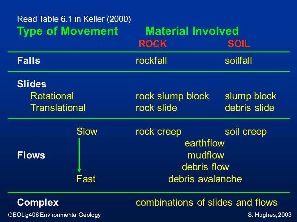 Read Table 6.1 in Keller (2000) Type of Movement Material Involved ROCK SOIL Falls rockfallsoilfall Slides Rotationalrock slump blockslump block Trans