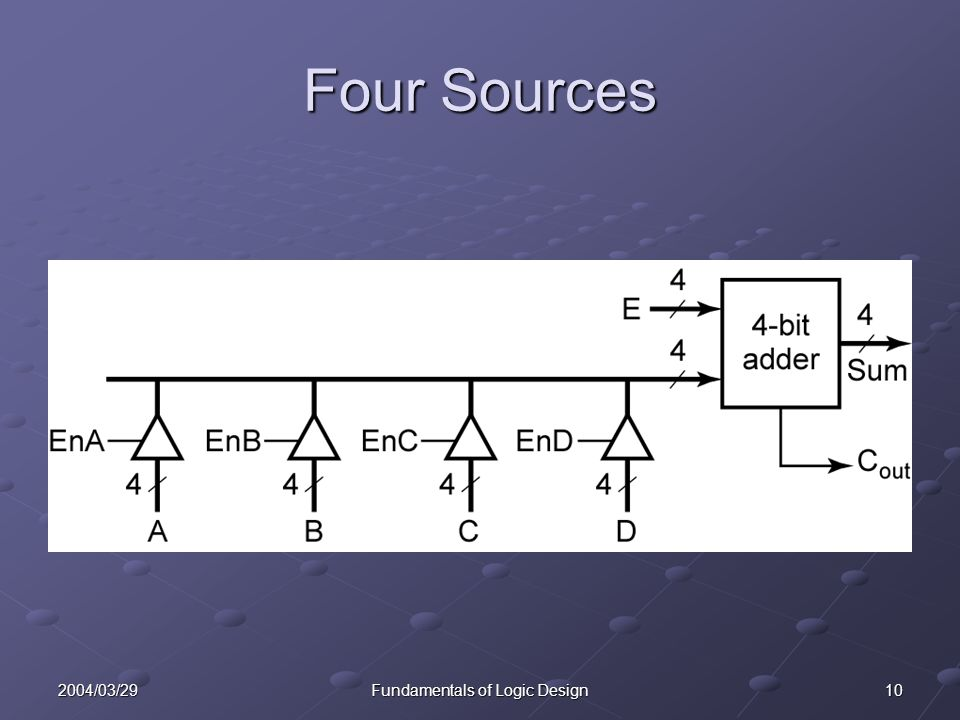 102004/03/29Fundamentals of Logic Design Four Sources