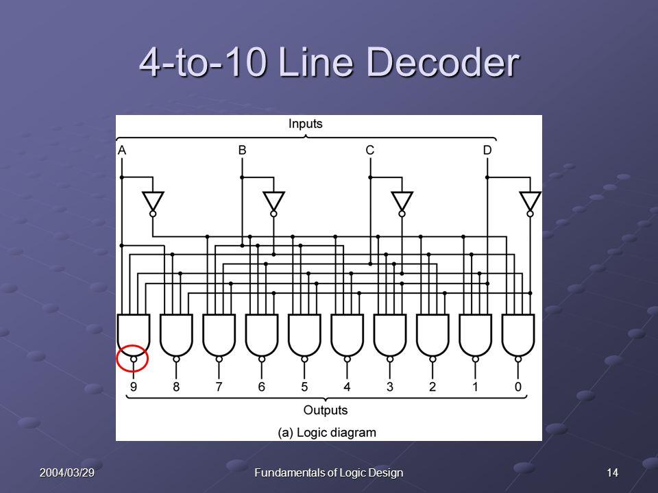 142004/03/29Fundamentals of Logic Design 4-to-10 Line Decoder