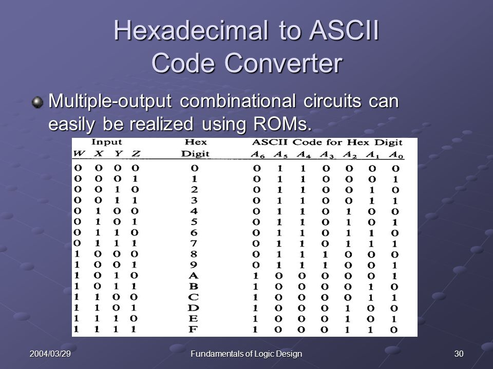 302004/03/29Fundamentals of Logic Design Hexadecimal to ASCII Code Converter Multiple-output combinational circuits can easily be realized using ROMs.