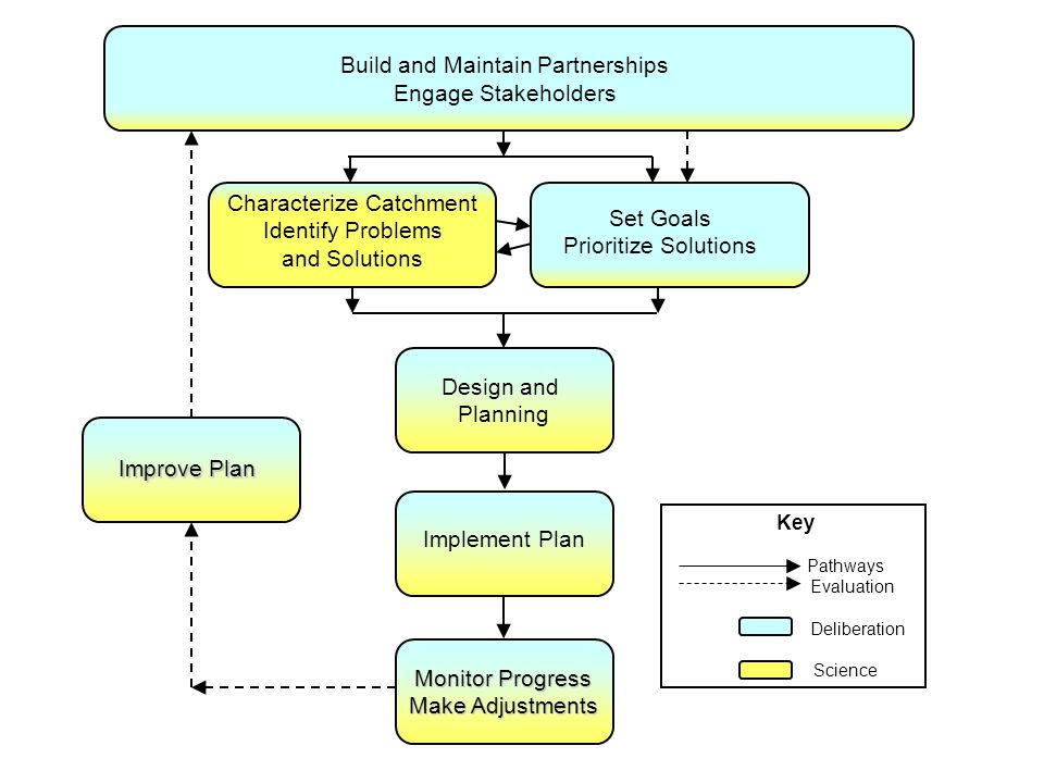 Build and Maintain Partnerships Engage Stakeholders Characterize Catchment Identify Problems and Solutions Set Goals Prioritize Solutions Design and Planning Implement Plan Monitor Progress Make Adjustments Improve Plan Key Pathways Evaluation Deliberation Science
