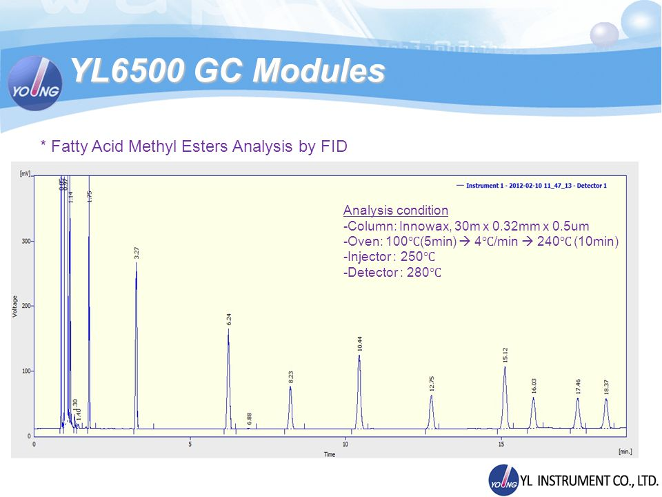 YL6500 GC Modules Analysis condition -Column: Innowax, 30m x 0.32mm x 0.5um -Oven: 100 (5min) 4 /min 240 (10min) -Injector : 250 -Detector : 280 * Fatty Acid Methyl Esters Analysis by FID