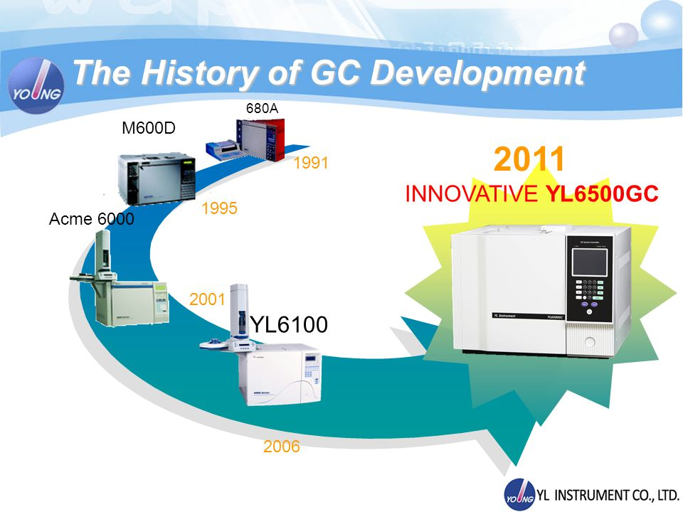 680A M600D YL6100 The History of GC Development 1991 1995 Acme 6000 2001 2006 2011 INNOVATIVE YL6500GC