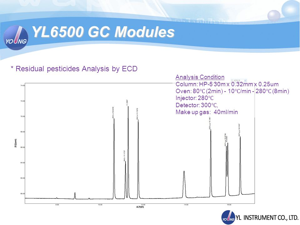 YL6500 GC Modules * Residual pesticides Analysis by ECD Analysis Condition Column: HP-5 30m x 0.32mm x 0.25um Oven: 80 (2min) - 10 /min - 280 (8min) I