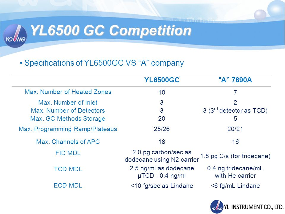 Specifications of YL6500GC VS A company YL6500GCA 7890A Max.