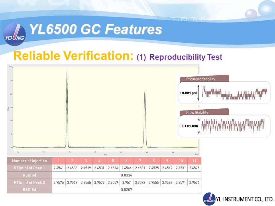 YL6500 GC Features Reliable Verification: (1) Reproducibility Test