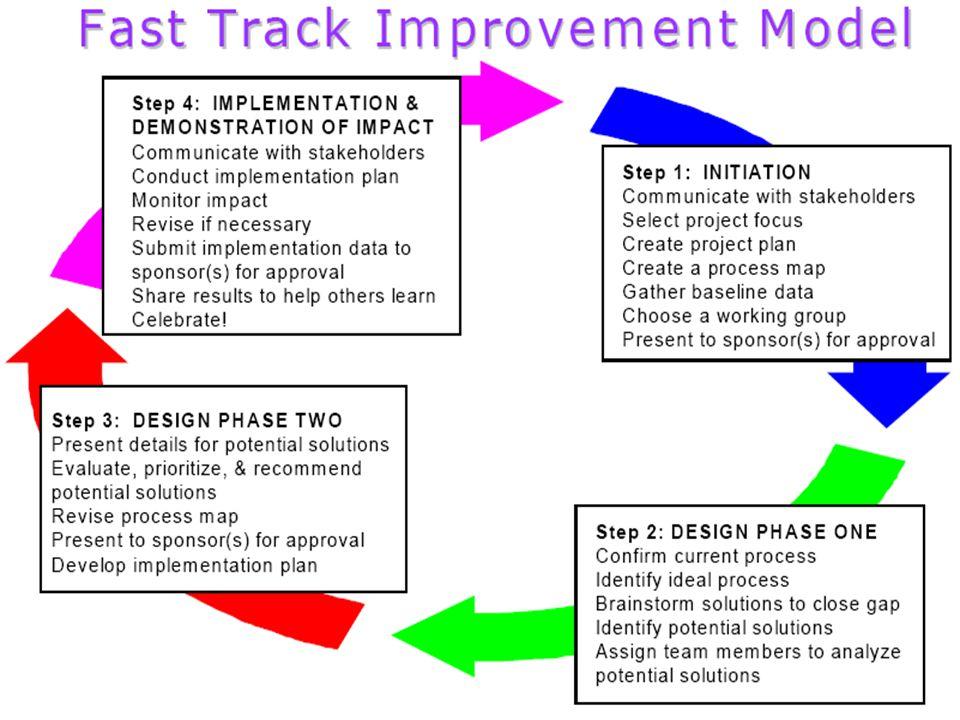 PSU Fast Track