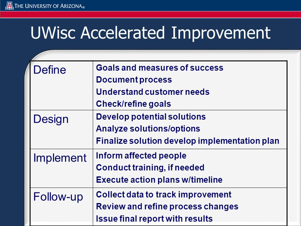 UWisc Accelerated Improvement Define Goals and measures of success Document process Understand customer needs Check/refine goals Design Develop potential solutions Analyze solutions/options Finalize solution develop implementation plan Implement Inform affected people Conduct training, if needed Execute action plans w/timeline Follow-up Collect data to track improvement Review and refine process changes Issue final report with results
