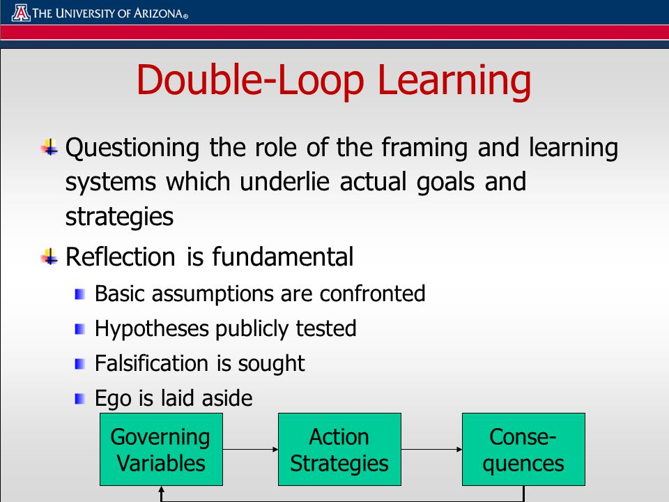 Double-Loop Learning Questioning the role of the framing and learning systems which underlie actual goals and strategies Reflection is fundamental Basic assumptions are confronted Hypotheses publicly tested Falsification is sought Ego is laid aside Governing Variables Action Strategies Conse- quences