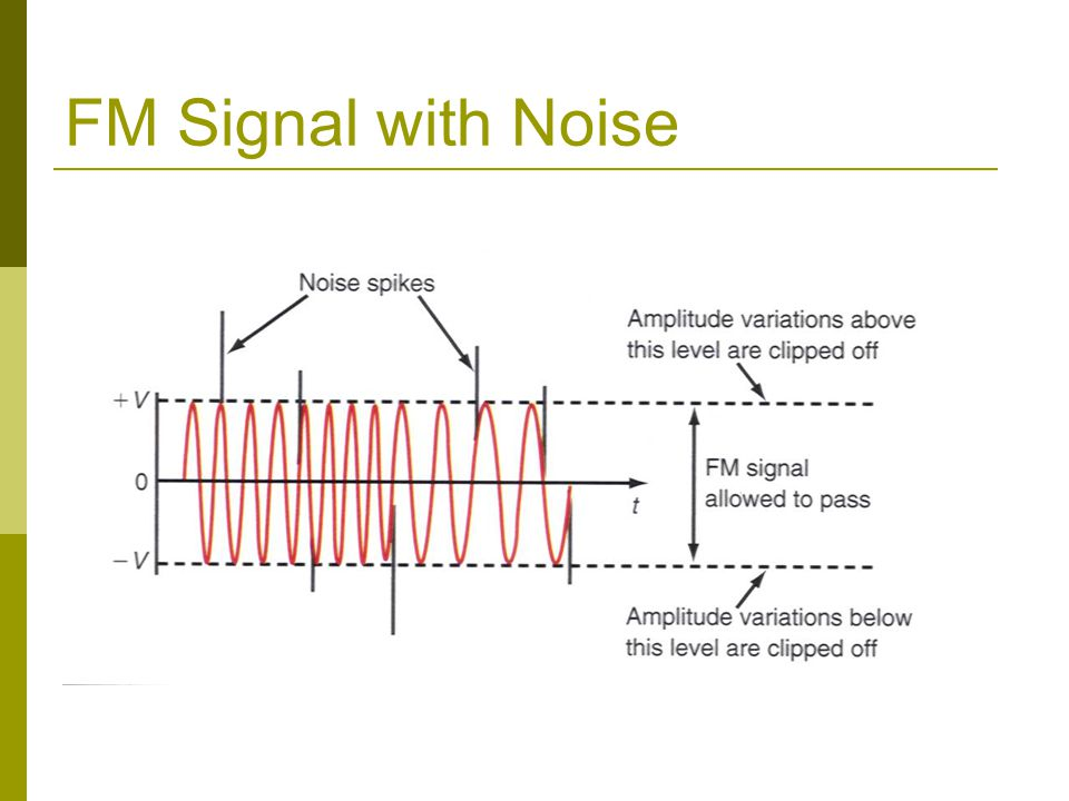 FM Signal with Noise