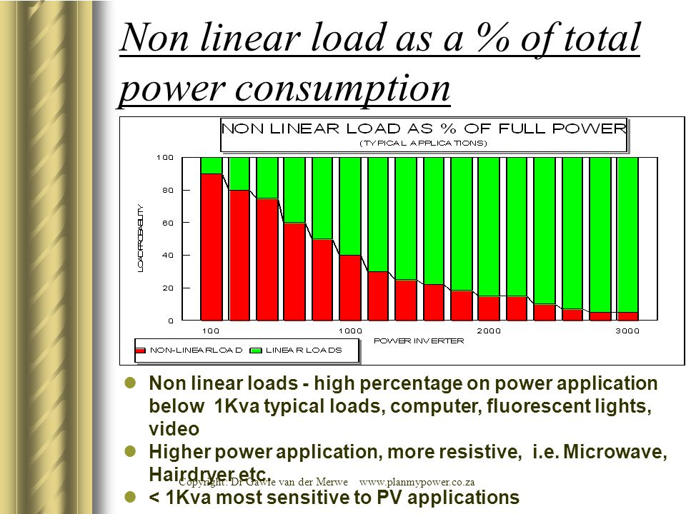Copyright: Dr Gawie van der Merwe www.planmypower.co.za Non linear load as a % of total power consumption Non linear loads - high percentage on power