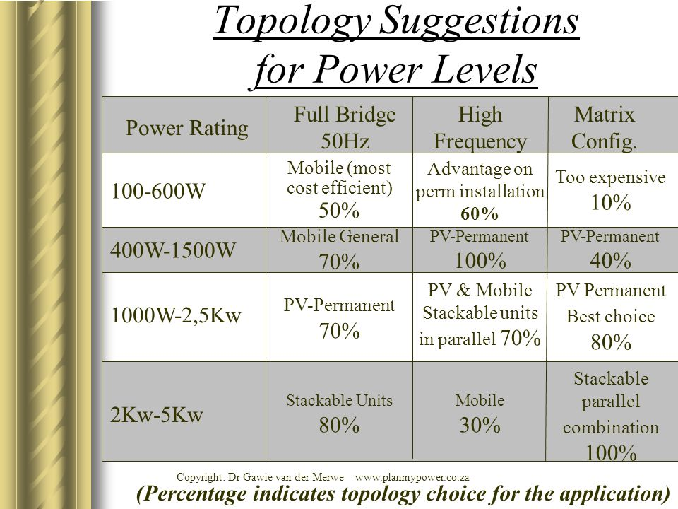Topology Suggestions for Power Levels Power Rating High Frequency Full Bridge 50Hz Matrix Config. 100-600W Mobile (most cost efficient) 50% Advantage