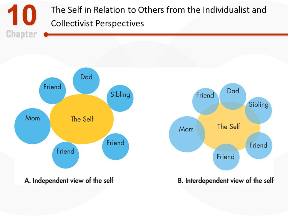 The Self in Relation to Others from the Individualist and Collectivist Perspectives