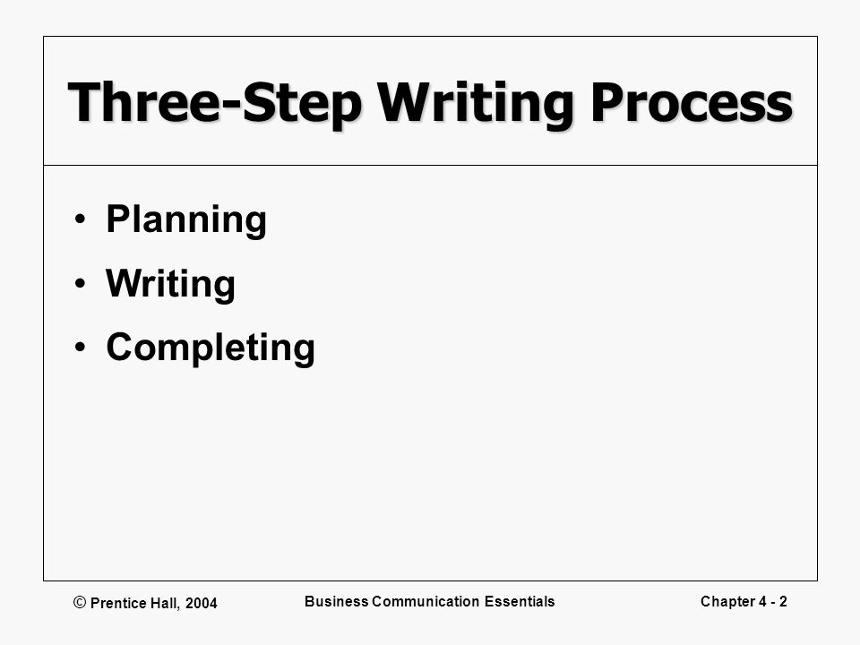 © Prentice Hall, 2004 Business Communication EssentialsChapter 4 - 2 Three-Step Writing Process Planning Writing Completing