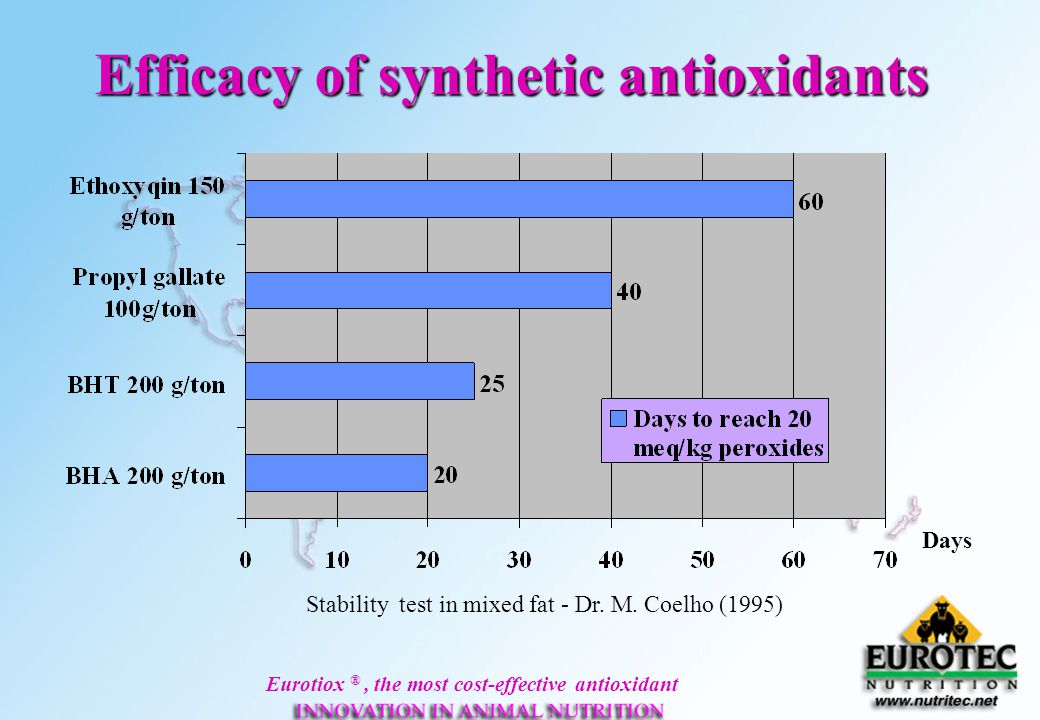 Eurotiox ®, the most cost-effective antioxidant Efficacy of synthetic antioxidants Days Stability test in mixed fat - Dr. M. Coelho (1995)