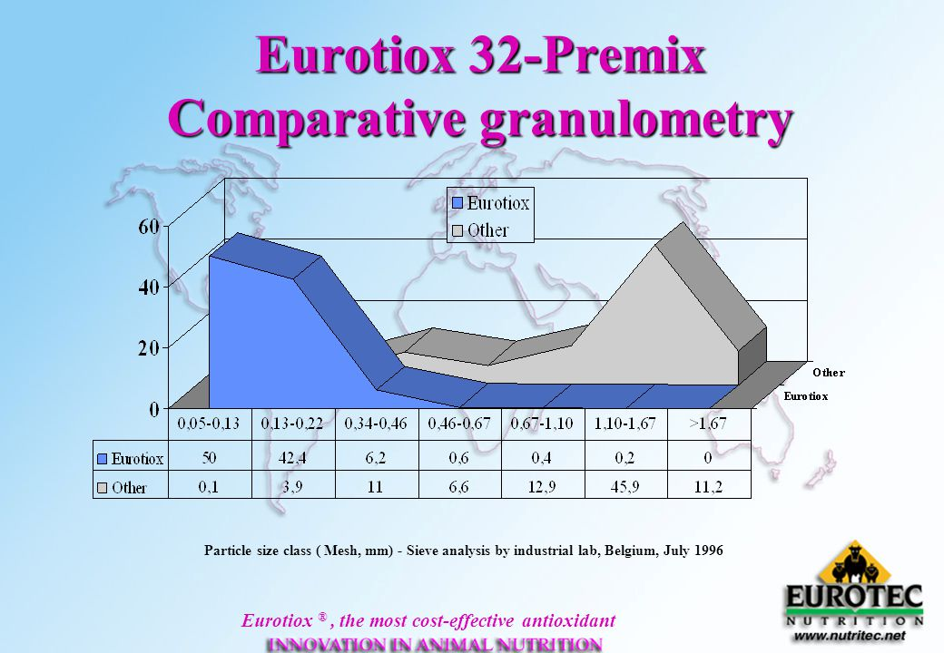 Eurotiox ®, the most cost-effective antioxidant Eurotiox 32-Premix Comparative granulometry Particle size class ( Mesh, mm) - Sieve analysis by indust