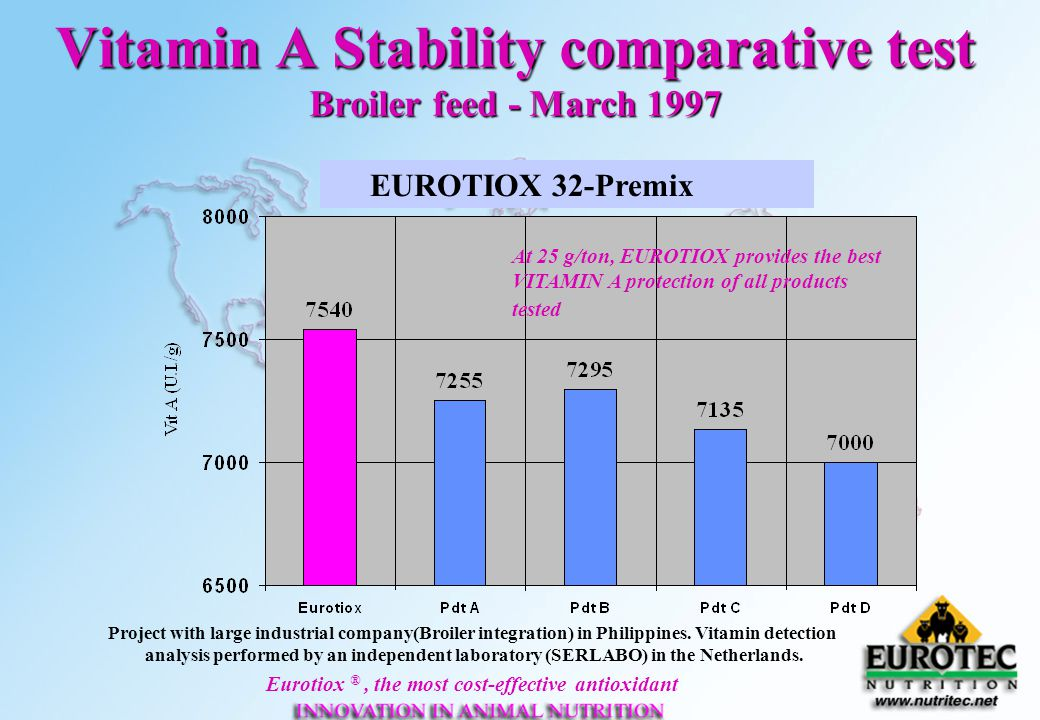 Eurotiox ®, the most cost-effective antioxidant Vitamin A Stability comparative test Broiler feed - March 1997 EUROTIOX 32-Premix Project with large i