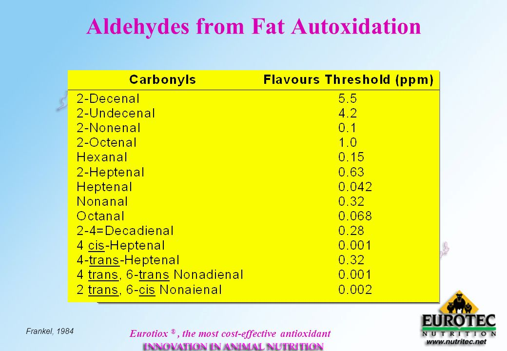 Eurotiox ®, the most cost-effective antioxidant Aldehydes from Fat Autoxidation Frankel, 1984