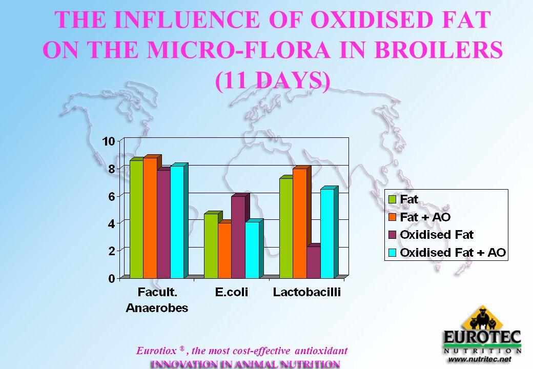 Eurotiox ®, the most cost-effective antioxidant EUROTIOX ANTIOXIDANT PROGRAM Vitamins, Pigments protection in premixes & feed Preventing rancidity in fat, oils, bone meals EUROTIOX 32-Premix EUROTIOX L-32