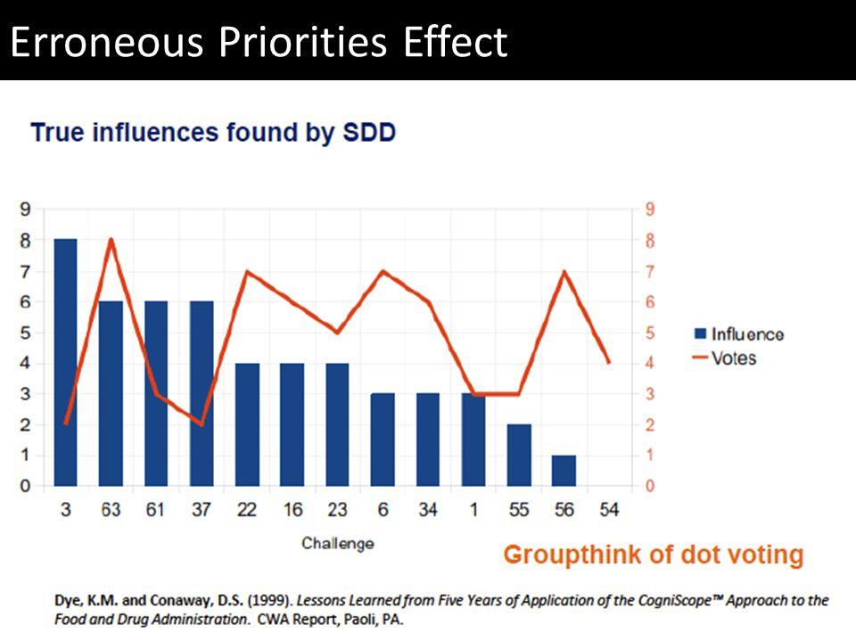 Erroneous Priorities Effect