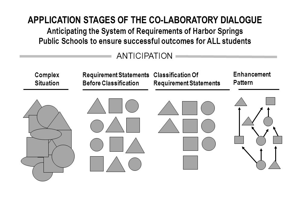 Requirement Statements Before Classification Complex Situation ANTICIPATION Classification Of Requirement Statements Enhancement Pattern Wicked Problem APPLICATION STAGES OF THE CO-LABORATORY DIALOGUE Anticipating the System of Requirements of Harbor Springs Public Schools to ensure successful outcomes for ALL students