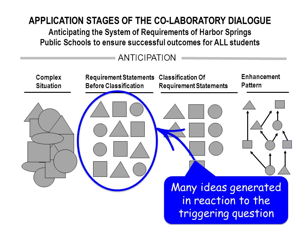Requirement Statements Before Classification Complex Situation ANTICIPATION Classification Of Requirement Statements Enhancement Pattern Many ideas generated in reaction to the triggering question APPLICATION STAGES OF THE CO-LABORATORY DIALOGUE Anticipating the System of Requirements of Harbor Springs Public Schools to ensure successful outcomes for ALL students
