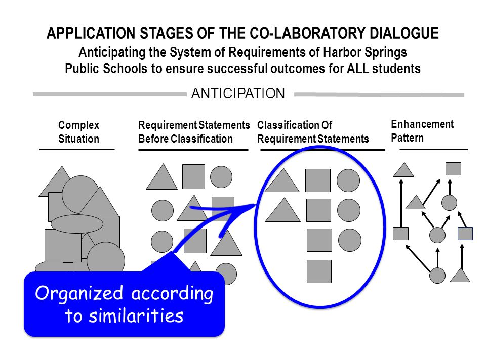 Requirement Statements Before Classification Complex Situation ANTICIPATION Classification Of Requirement Statements Enhancement Pattern Influence relationships determine likely leverage points APPLICATION STAGES OF THE CO-LABORATORY DIALOGUE Anticipating the System of Requirements of Harbor Springs Public Schools to ensure successful outcomes for ALL students