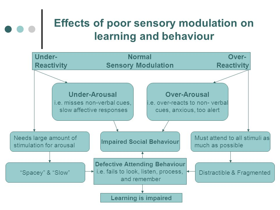 Effects of poor sensory modulation on learning and behaviour Under- Normal Over- Reactivity Sensory Modulation Reactivity Under-Arousal i.e. misses no