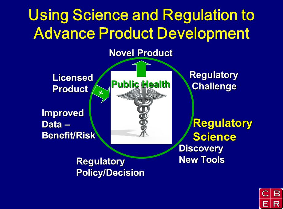 Novel Product Regulatory Challenge Challenge Public Health RegulatoryScience Discovery New Tools RegulatoryPolicy/Decision LicensedProduct Improved Data – Benefit/Risk + Using Science and Regulation to Advance Product Development