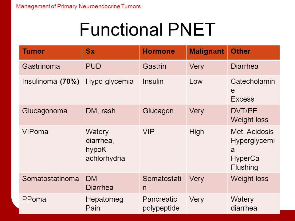 Management of Primary Neuroendocrine Tumors Functional PNET TumorSxHormoneMalignantOther GastrinomaPUDGastrinVeryDiarrhea Insulinoma (70%)Hypo-glycemiaInsulinLowCatecholamin e Excess GlucagonomaDM, rashGlucagonVeryDVT/PE Weight loss VIPomaWatery diarrhea, hypoK achlorhydria VIPHighMet.
