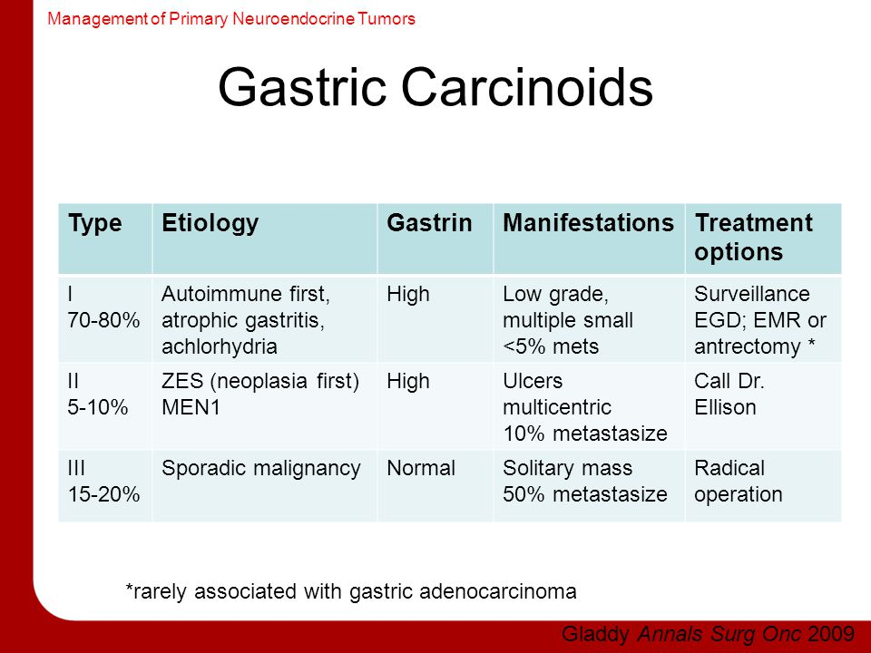 Management of Primary Neuroendocrine Tumors Gastric Carcinoids TypeEtiologyGastrinManifestationsTreatment options I 70-80% Autoimmune first, atrophic gastritis, achlorhydria HighLow grade, multiple small <5% mets Surveillance EGD; EMR or antrectomy * II 5-10% ZES (neoplasia first) MEN1 HighUlcers multicentric 10% metastasize Call Dr.