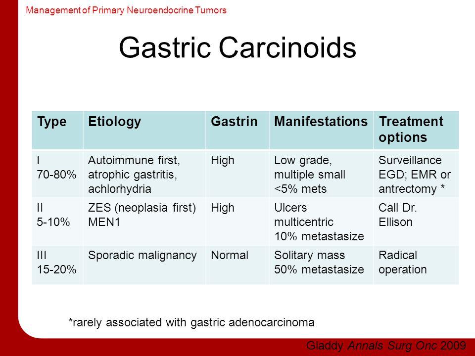 Management of Primary Neuroendocrine Tumors Gastric Carcinoids TypeEtiologyGastrinManifestationsTreatment options I 70-80% Autoimmune first, atrophic
