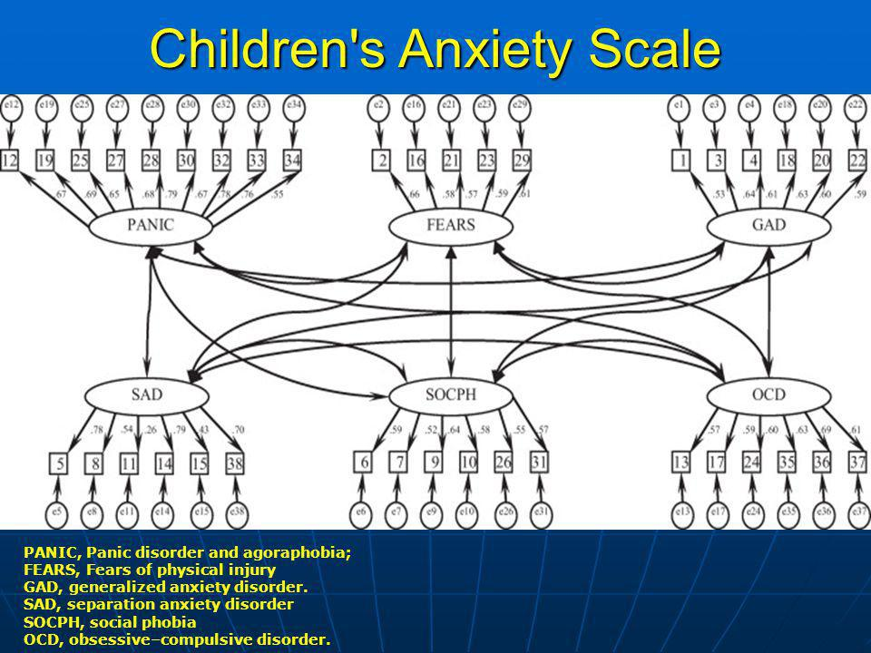 Children's Anxiety Scale PANIC, Panic disorder and agoraphobia; FEARS, Fears of physical injury GAD, generalized anxiety disorder. SAD, separation anx