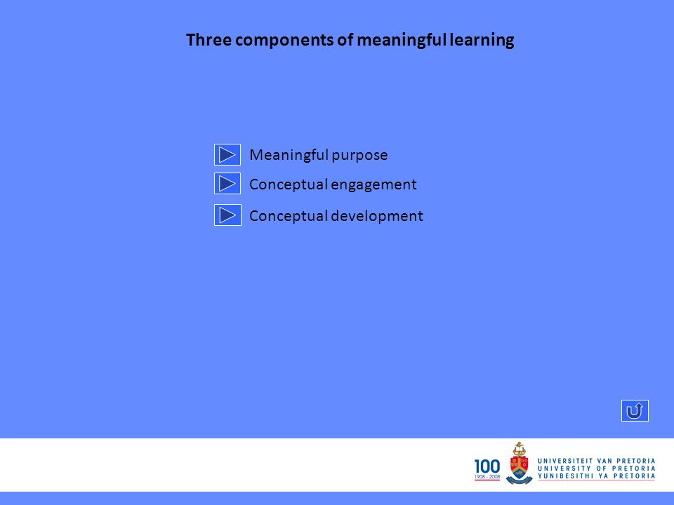 Three components of meaningful learning Meaningful purpose Conceptual engagement Conceptual development