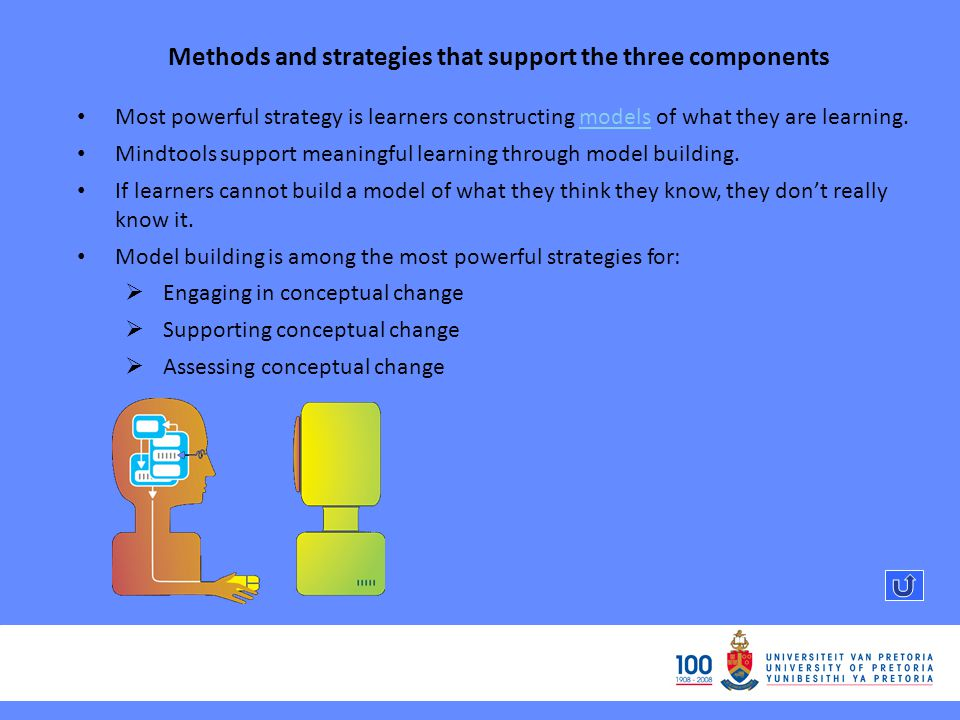 Methods and strategies that support the three components Most powerful strategy is learners constructing models of what they are learning.models Mindtools support meaningful learning through model building.