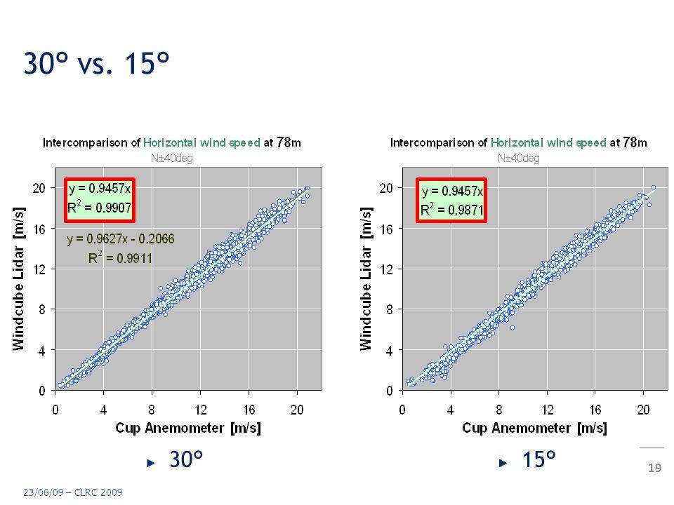 Lidar measurement in complex terrain 19 23/06/09 – CLRC 2009 30° vs. 15° 30°15°