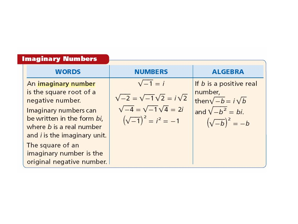 Every complex number has a real part a and an imaginary part b.
