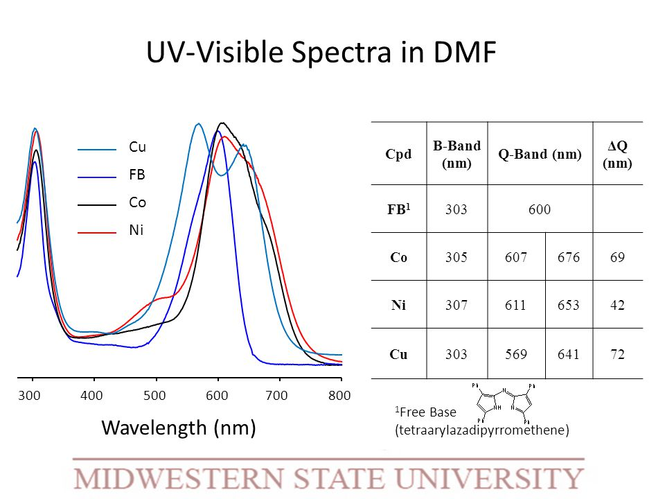 UV-Visible Spectra in DMF 300 400 500 600 700 800 Wavelength (nm) Cpd B-Band (nm) Q-Band (nm) ΔQ (nm) FB 1 303600 Co30560767669 Ni30761165342 Cu30356964172 Cu FB Co Ni 1 Free Base (tetraarylazadipyrromethene)