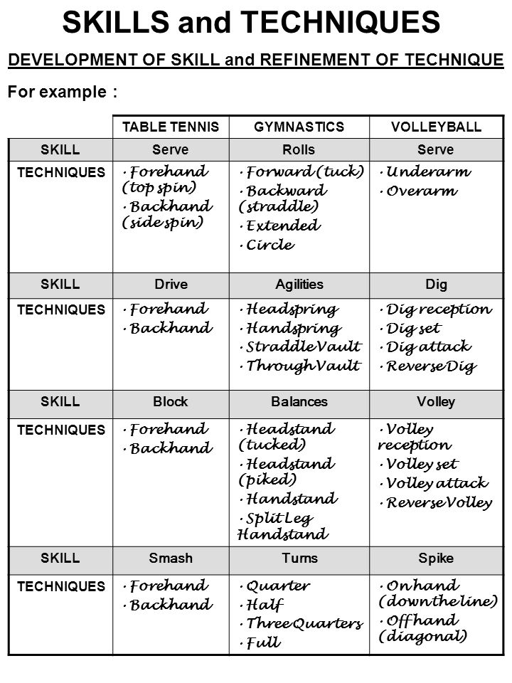 SKILLS and TECHNIQUES TABLE TENNISGYMNASTICSVOLLEYBALL SKILLServeRollsServe TECHNIQUES Forehand (top spin) Backhand (side spin) Forward (tuck) Backwar